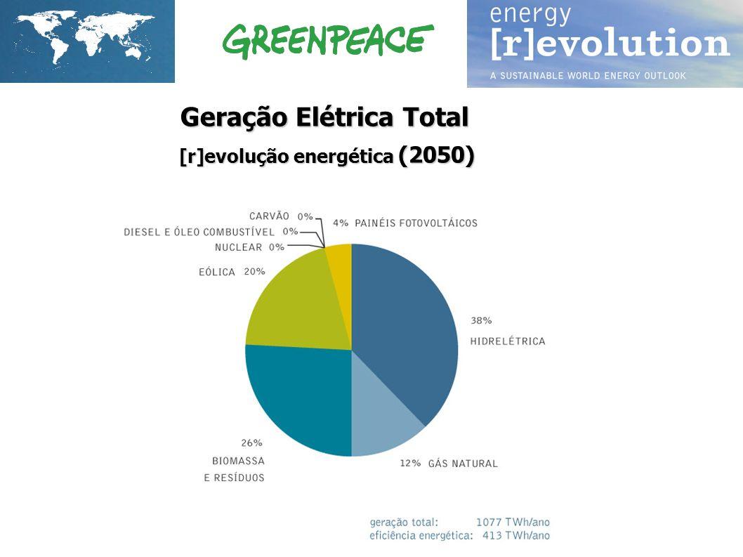 Geração Elétrica Total [r]evolução energética (2050)